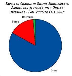 Change Enrollments Survey Chart