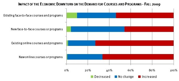 Learning on Demand Chart